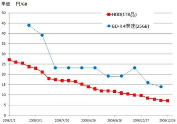 Hdd_vs_bd
