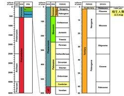 Geologytimescale
